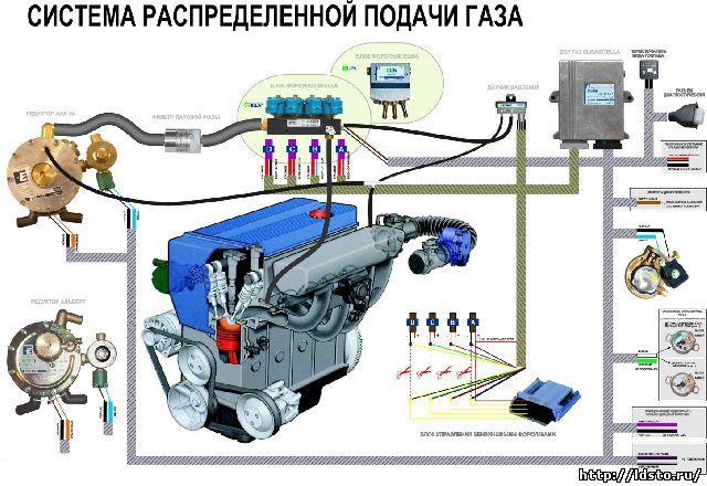 Гбо 4 поколения настройка своими рукам - Автомобилист. org - Клуб любителей автомобилей